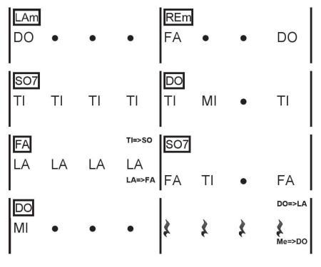 SOLFEGIO NOTATION all the things