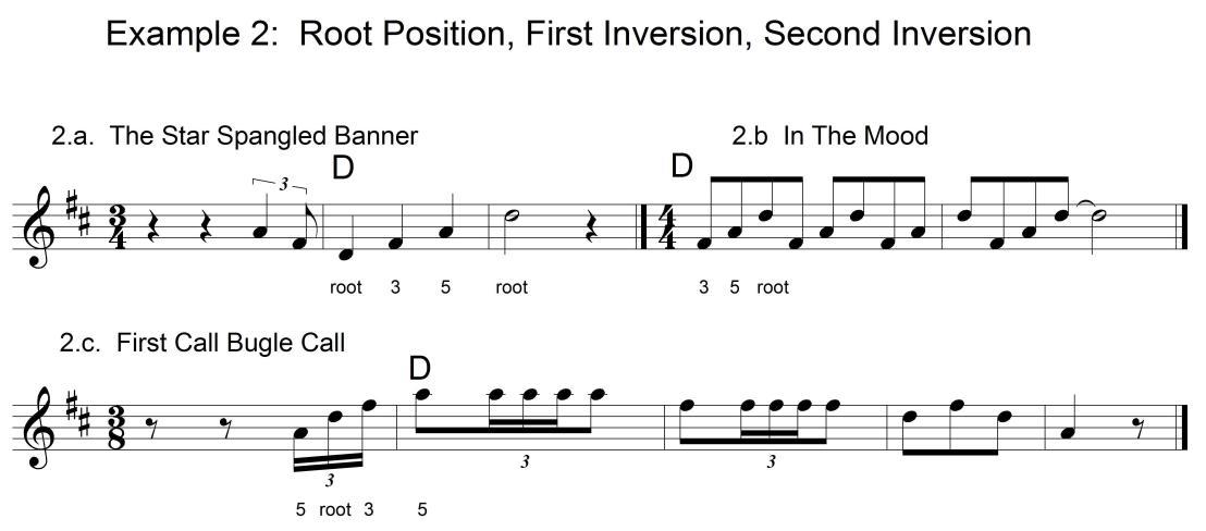 Diatonic Chords